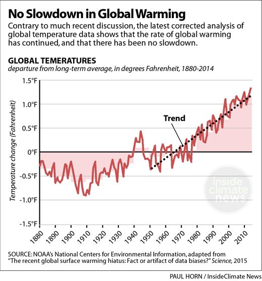 Global Temperature Increase.