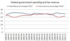 Revenue and expenditure